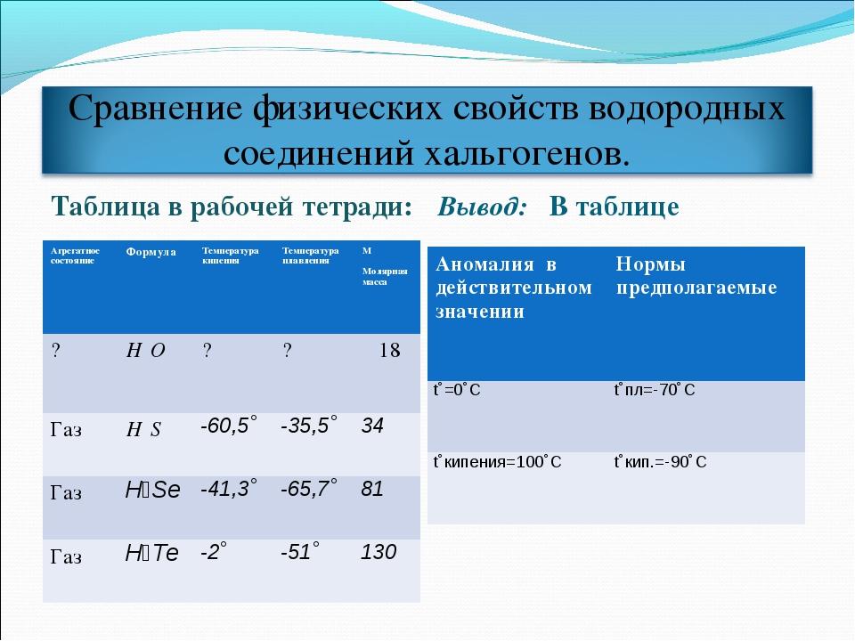 Таблица в рабочей тетради: Вывод: В таблице Агрегатное состояниеФормулаТемп...