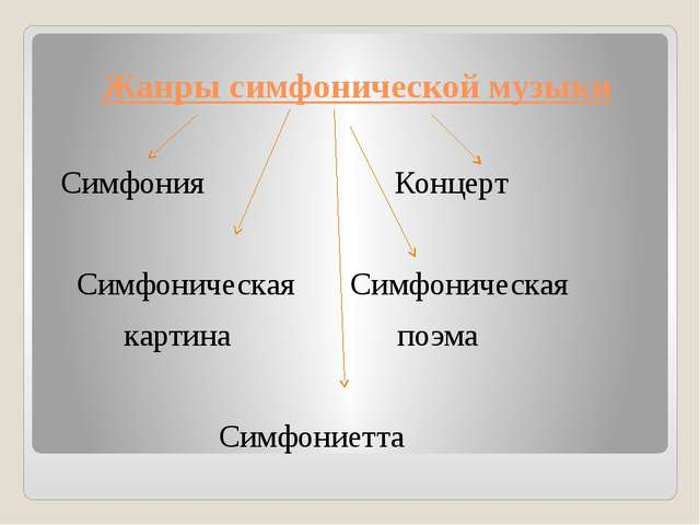 Жанры симфонической музыки Симфония Концерт Симфоническая Симфоническая карти...
