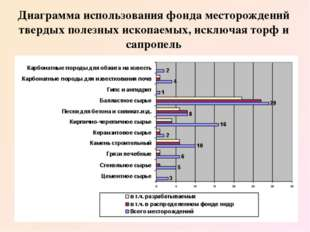 Диаграмма использования фонда месторождений твердых полезных ископаемых, искл