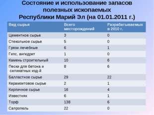 Состояние и использование запасов полезных ископаемых Республики Марий Эл (на