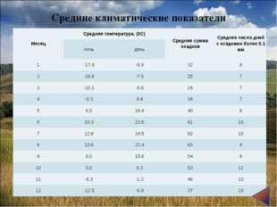Средние климатические показатели МесяцСредняя температура, (0С)Средняя сумм