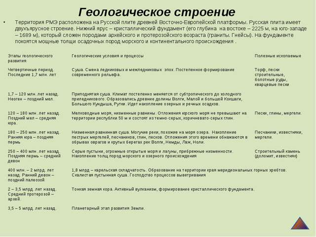 Геологическое строение Территория РМЭ расположена на Русской плите древней Во...