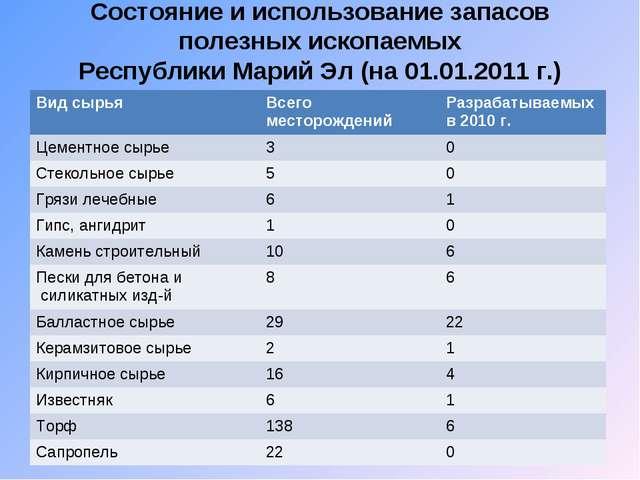 Состояние и использование запасов полезных ископаемых Республики Марий Эл (на...