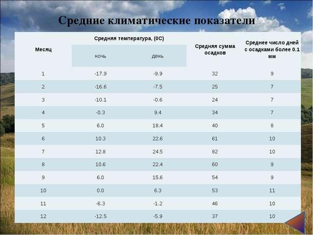 Средние климатические показатели МесяцСредняя температура, (0С)Средняя сумм...