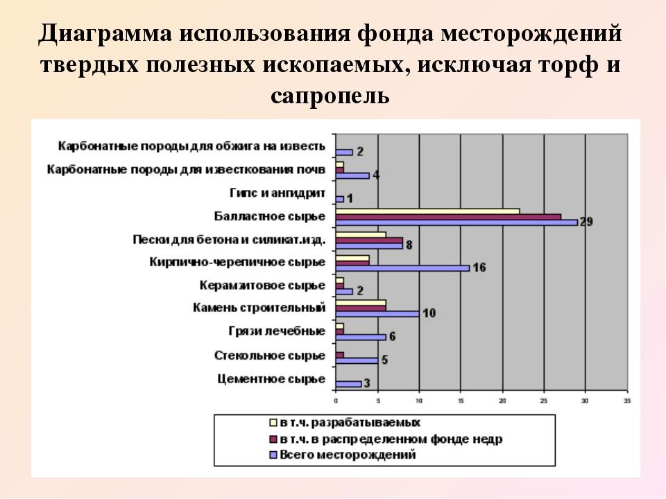 Диаграмма использования фонда месторождений твердых полезных ископаемых, искл...