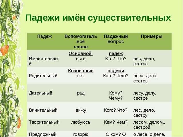 презентация урока начальные классы 3