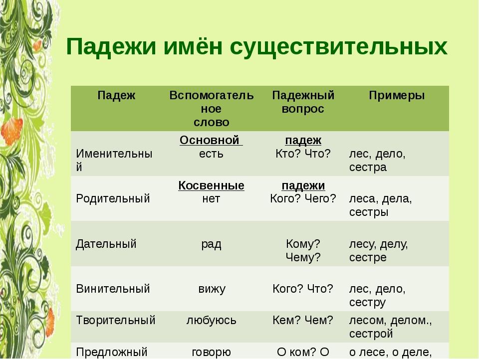 падежи существительных в русском языке уроки презентации