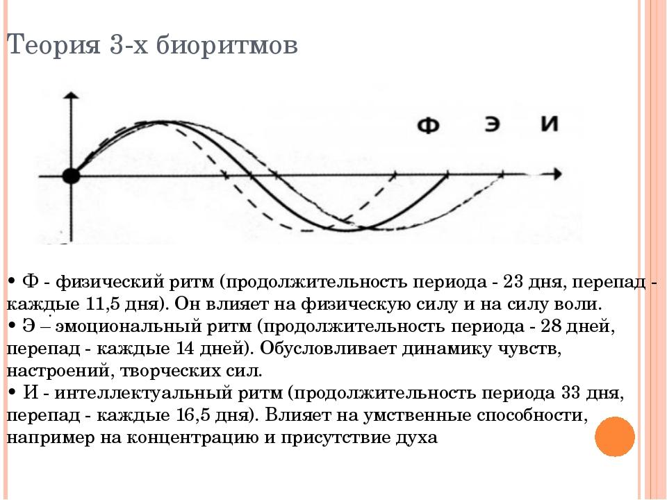 . Теория 3-х биоритмов • Ф - физический ритм (продолжительность периода - 23...