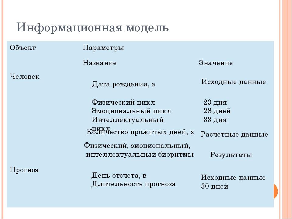 Информационная модель Исходные данные Дата рождения, а Физический цикл Эмоцио...