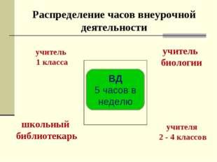 Распределение часов внеурочной деятельности учитель 1 класса ВД 5 часов в нед