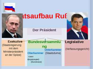 Staaatsaufbau Rußlands DerPräsident Exekutive(StaatsregierungmitdemMinisterpr
