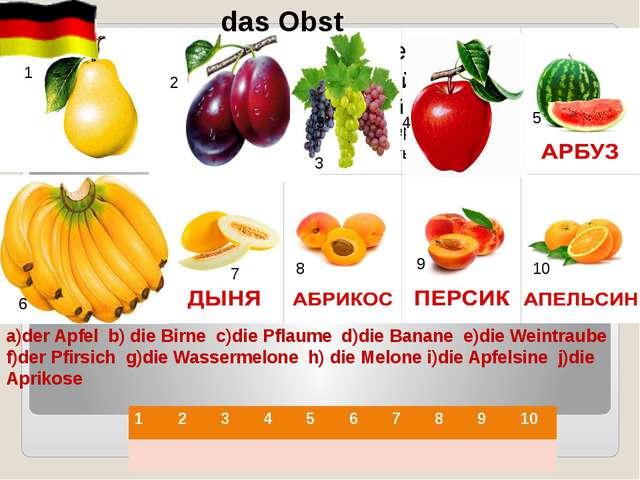 a)der Apfel b) die Birne c)die Pflaume d)die Banane e)die Weintraube f)der Pf...