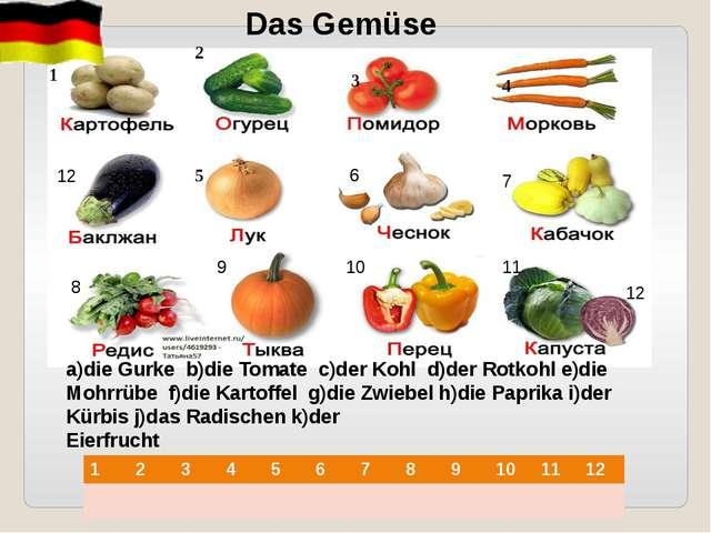 a)die Gurke b)die Tomate c)der Kohl d)der Rotkohl e)die Mohrrübe f)die Kartof...
