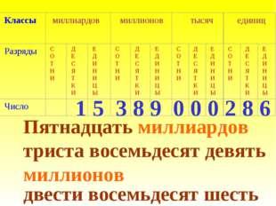 1 5 3 8 9 0 0 0 2 8 6 Пятнадцать миллиардов триста восемьдесят девять миллион