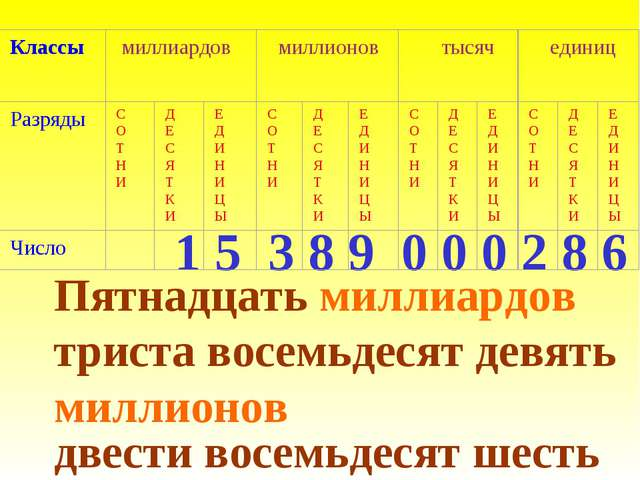 1 5 3 8 9 0 0 0 2 8 6 Пятнадцать миллиардов триста восемьдесят девять миллион...