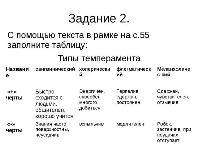 Задание 2. С помощью текста в рамке на с.55 заполните таблицу: Типы темпераме...