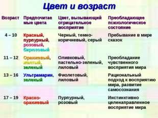 Цвет и возраст ВозрастПредпочитаемые цветаЦвет, вызывающий отрицательное во