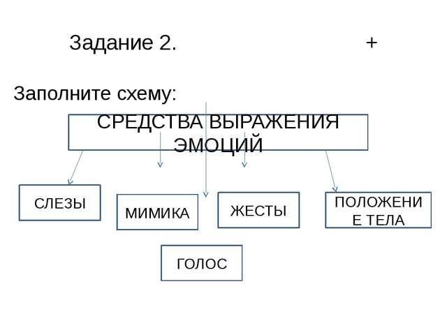Задание 2. + Заполните схему: СРЕДСТВА ВЫРАЖЕНИЯ ЭМОЦИЙ ЖЕСТЫ ГОЛОС МИМИКА ПО...
