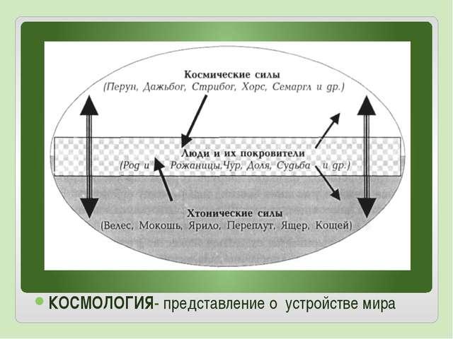 КОСМОЛОГИЯ- представление о устройстве мира