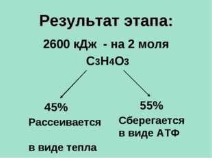Результат этапа: 2600 кДж - на 2 моля С3Н4О3 45% Рассеивается в виде тепла Сб