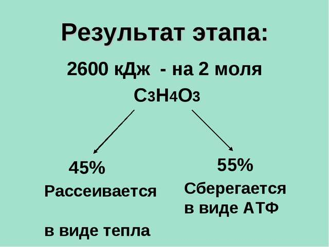 Результат этапа: 2600 кДж - на 2 моля С3Н4О3 45% Рассеивается в виде тепла Сб...