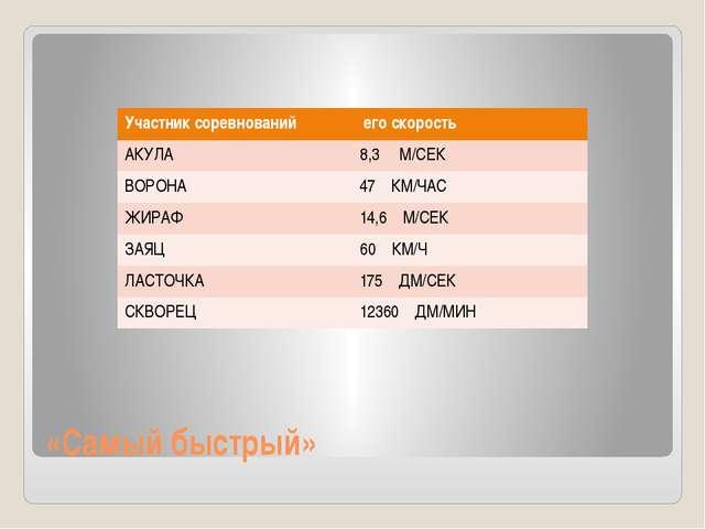 «Самый быстрый» Участник соревнований его скорость АКУЛА 8,3М/СЕК ВОРОНА 47 К...