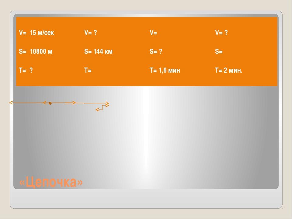 «Цепочка» V=15м/сек S=10800 м T=? V=? S=144 км T= V= S=? T=1,6 мин V=? S= T=2...