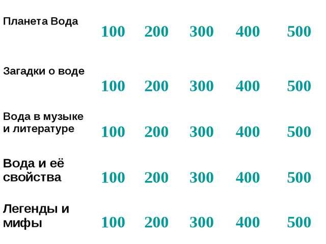 Планета Вода100200300400500 Загадки о воде100200300400500 Вода в м...