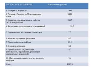 ПРОЕКТПОСТУПЛЕНИЯ В миллионах рублей 1. Лотерея «Спортлото» 140,8 2. Лотерея