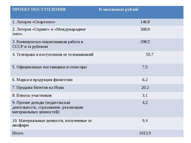 ПРОЕКТПОСТУПЛЕНИЯ В миллионах рублей 1. Лотерея «Спортлото» 140,8 2. Лотерея...