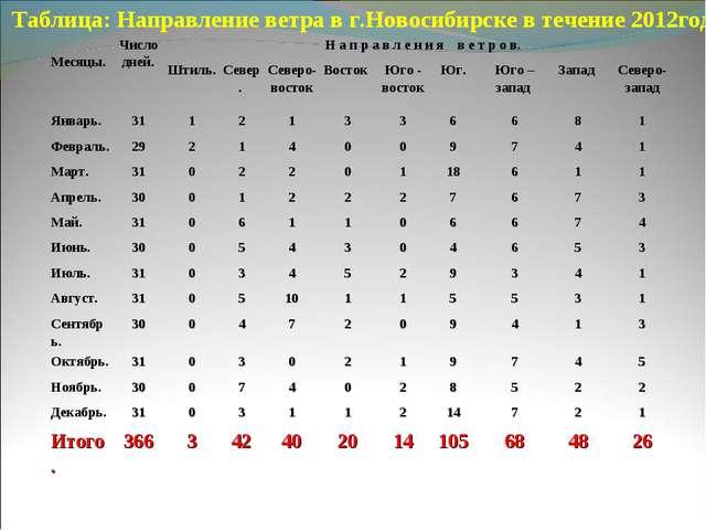 Таблица: Направление ветра в г.Новосибирске в течение 2012года. Месяцы.Число...