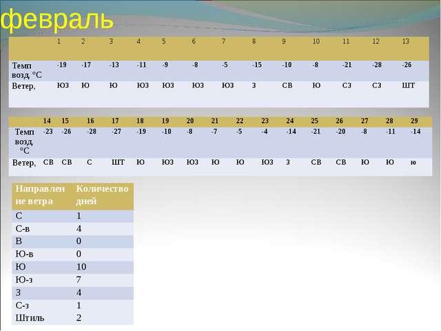 февраль 1 2 3 4 5 6 78 9 10 11 12 13 Tемп возд, °C-19-17-13-...