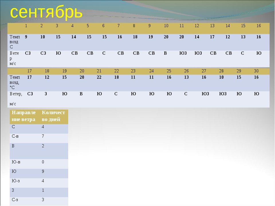 сентябрь 1 2 3 4 5 6 78 9 10 11 12 13 14 15 16 Tемп возд С9...