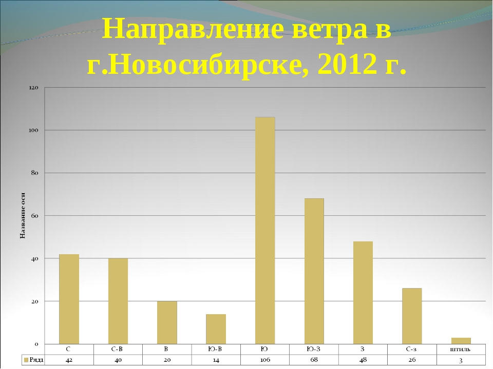 Направление ветра в г.Новосибирске, 2012 г.
