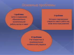 Основные проблемы I проблема Цели и содержание образовательно-воспитательной