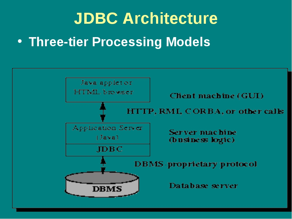JDBC Architecture Three-tier Processing Models