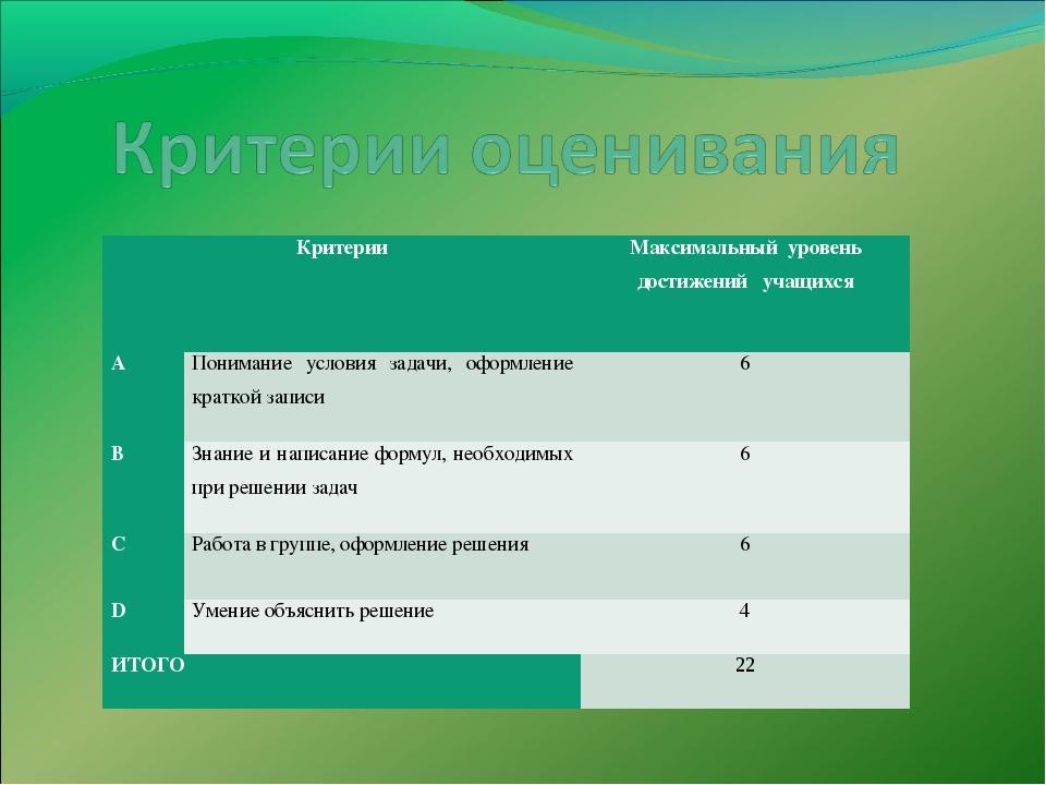 КритерииМаксимальный уровень достижений учащихся АПонимание условия задачи...