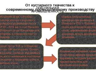 ТЕКСТИЛЬНАЯ ПРОМЫШЛЕННОСТЬ С 1828 г. использовались машины с цилиндрическими