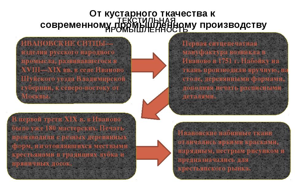 ТЕКСТИЛЬНАЯ ПРОМЫШЛЕННОСТЬ С 1828 г. использовались машины с цилиндрическими...