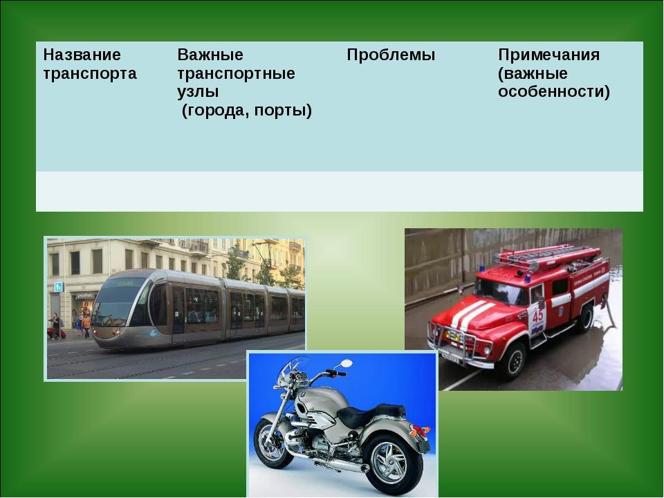 Название транспортаВажные транспортные узлы (города, порты)ПроблемыПримеча...