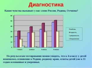 Диагностика Какие чувства вызывает у вас слово Россия, Родина, Отчизна? По ре