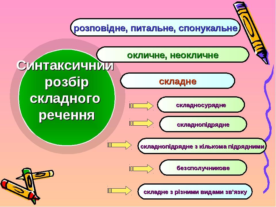 Синтаксичний розбір складного речення розповідне, питальне, спонукальне оклич...