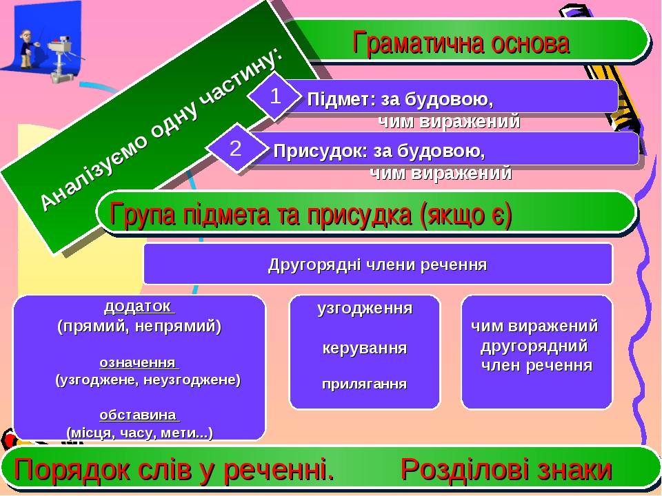 Граматична основа Другорядні члени речення Аналізуємо одну частину: Група під...