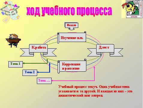 C:\Documents and Settings\Administrator\Desktop\технология полного усвоения.files\img2.jpg