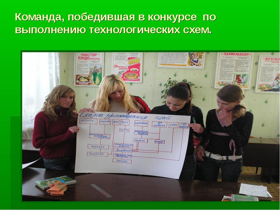 Команда, победившая в конкурсе по выполнению технологических схем.