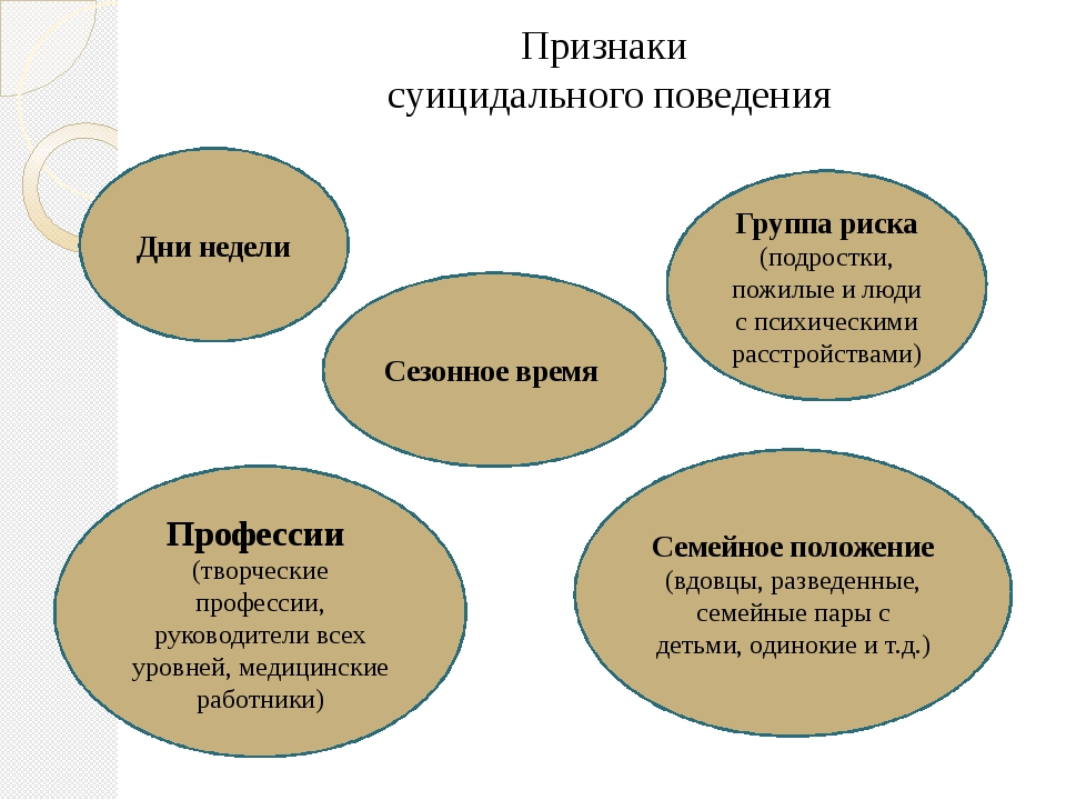 Признаки суицидального поведения Дни недели Сезонное время Профессии (творчес...