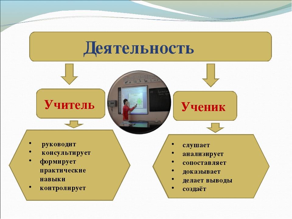 Деятельность Учитель Ученик руководит консультирует формирует практические н...