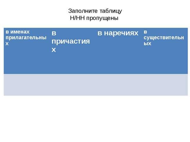Заполните таблицу Н/НН пропущены в именах прилагательных в причастиях в нареч...