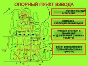 боевые позиции отделений командно-наблюдательный пункт позиции штатных и прид