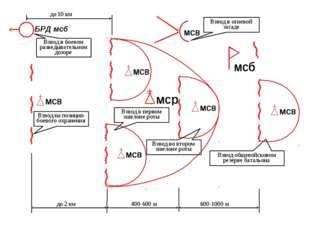 БРД мсб до 2 км 400-600 м 600-1000 м до 10 км Взвод на позиции боевого охране
